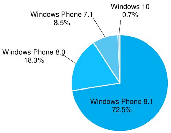 با توجه به آمار از آوریل سال 2015، ویندوز 10 در حال حاضر در  0.7٪ از تمام دستگاه های ویندوز فون نصب شده است; و این در مقایسه با ماه مارس که فقط 0.1٪ را نمایش می داد، موفقیت کمی نیست. هنگامی که پیش نمایش فنی ویندوز 10 برای تلفن های همراه در 12 فوریه راه اندازی شد،  تنها می توانست بر روی لومیا های 630، 635، 636، 638،730  و  830  نصب شود با این ادعای مایکروسافت که می گفت 60000 تستر در برنامه اینسایدر ویندوز ثبت نام کرده اند.