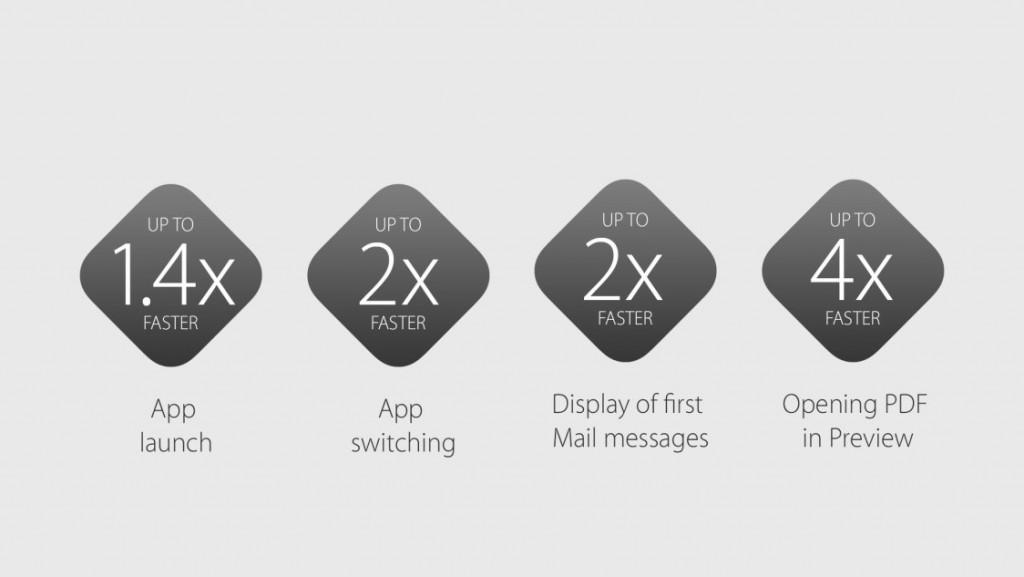 عملکرد: OS X 10.11 El Capitan عملکرد به صرفه ای دارد