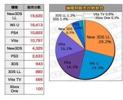 در حالی که مایکروسافت و طرفداران آن پس از همایش موفق E3، خوشحال بودند، اما اکنون اوضاع در ژاپن به خوبی پیش نمی رود. طبق اطلاعات منتشر شده از رسانه Create از تاریخ 8 تا 14 ژوئن تنها 100 دستگاه Xbox One در ژاپن فروخته شد.