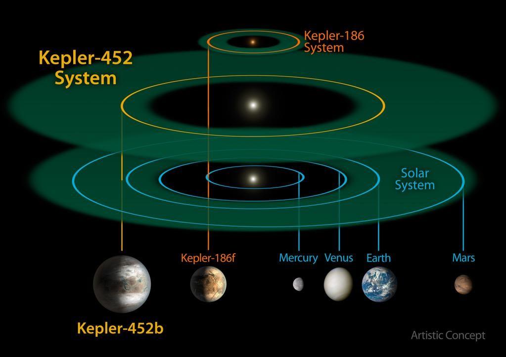 فاصله این سیاره با ستارهاش تقریبا مشابه فاصله زمین تا خورشید است؛ فاصلهای که در علم ستاره شناسی به فاصله قابل زیست برای یک سیاره معروف است، زیرا در این فاصله احتمال وجود آب به عنوان مایع اصلی حیات وجود دارد.
