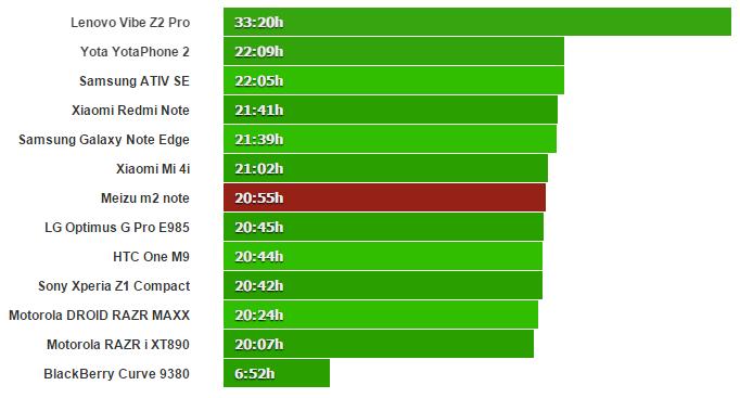 ما این آزمایش را از ۳ منظر بررسی کردیم. اول از همه تست مکالمه ی  3G را انجام دادیم که دیدیم عمر باتری m2 note زیر ۲۱ ساعت به طول انجامید و این نشان از یک بهبود قابل توجهی نسبت به m1 note می باشد.