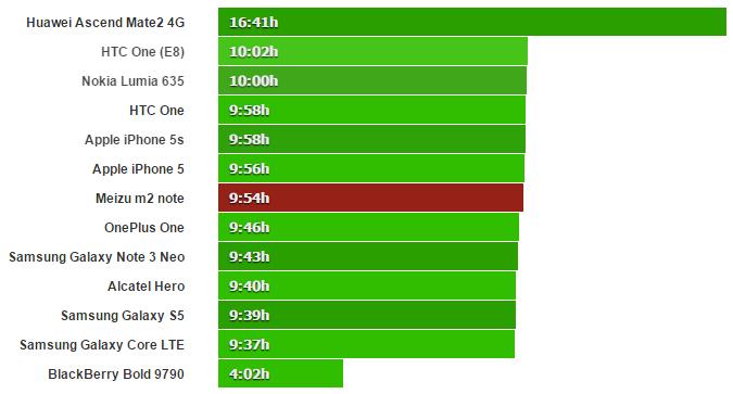 بعد از ان از لحاظ مرور وب بررسی شد - هرچند عملکرد مرور وب کمتر از مدل m1 note  بود وحدود ۱۰ ساعت به طول انجامیدو ۳ ساعت کمتر از m1 note شارژ را نگه داشت، اما باز هم یک نشانه ی خیلی خوب است.