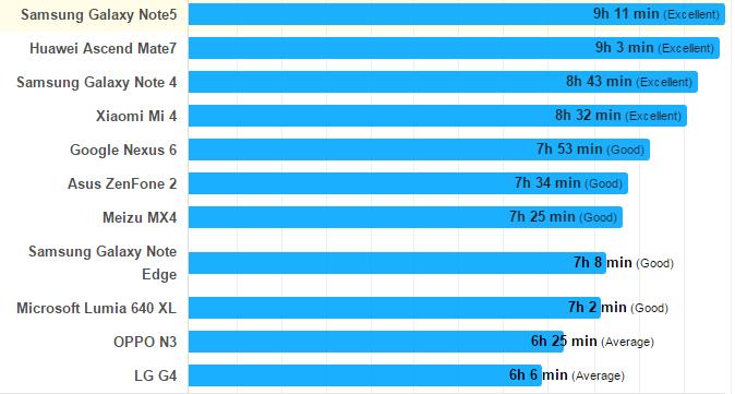 نمودار مقایسه عمر باتری 10 گوشی بررسی شده توسط تست کعیار سنجش عمر باتری فون آرنا