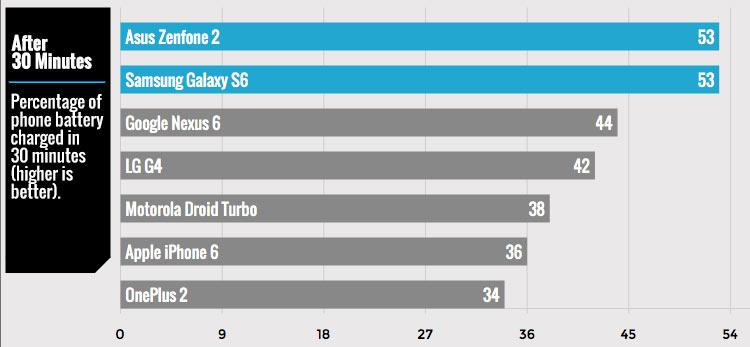 گلکسی اس 6 و زن فون 2 سریعتر از دیگر گوشی ها شارژ می شوند
