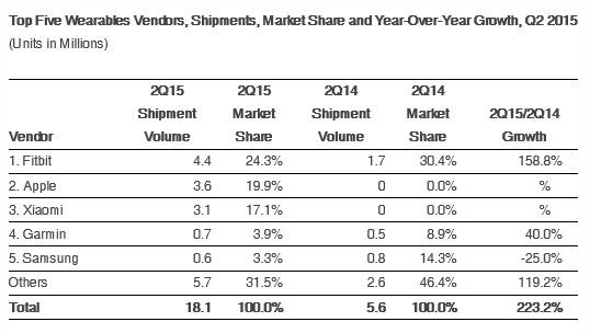 آمار های IDC، کل کالاهای جهانی از ابزار های پوشیدنی، را در میان پنج شرکت برتر در این بخش بازار، همراه با سهم بازار برای هر شرکت، در سه ماهه دوم سال جاری، و سه ماهه مشابه در سال 2014 نشان می دهد