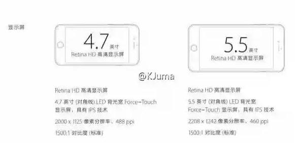 آیفون 6S دارای صفحه نمایش 4.7 اینچی با رزولوشن 1125*2000 خواهد بود که تراکم پیکسل آن 488 پیکسل در اینچ می باشد. از طرفی آیفون 6S پلاس هم دارای وضوح صفحه نمایش ۱۲۴۲ در ۲۲۰۸ پیکسل با تراکم پیکسل ۴۶۰ پیکسل در اینچ است