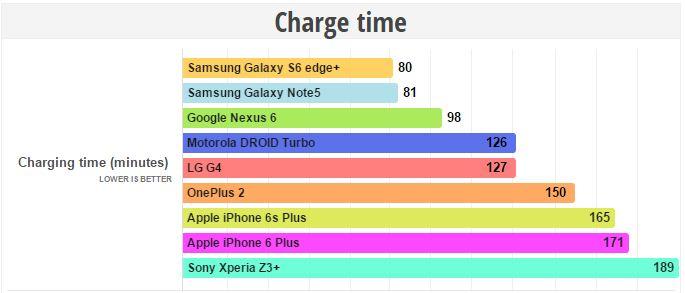 این گوشی آیفون ۶اس پلاس با ۱۶۵ دقیقه زمان بردن برای شارژ، مدت زمان بسیار طولانی را برای رسیدن به شارژ کامل نیاز دارد و به همین ترتیب در رقابت با گوشی های اندرویدی با قاطعیت می توان گفت که جا مانده است.