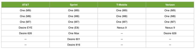 جای تعجب نیست که هر سه پرچمدار گذشته ی اچ تی سی یعنی، One M7، One M8، و One M9 پشتیبانی از این اندروید پی را دریافت می کنند.
