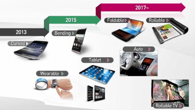 ال جی برای تولید انبوه صفحه نمایش های تاشو برای یک شریک ناشناس آماده می شود