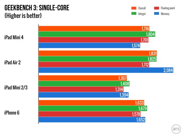 این A8 در آیفون های جدید به ۱.۴ گیگا هرتز، اما در تراشه ی آیپد مینی ۴ جدید به ۱.۵ گیگا هرتز کلاک شده است.