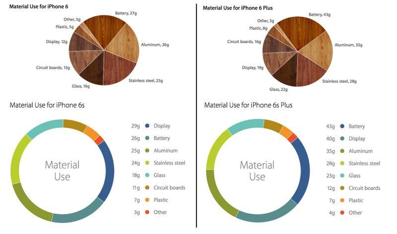 در واقع گوشی های آیفون 6 اس و آیفون 6 اس پلاس نسبت به مدل های پارسال آیفون 11 درصد سنگین تر هستند.