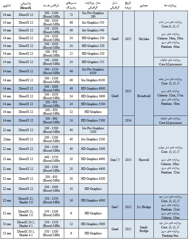 خانواده Intel Iris Graphics سری دیگری هم دارد که با نام تجاری Intel Iris Pro Graphics شناخته می شوند و گل سرسبد پردازنده های گرافیکی Intel بشمار می رود. تفاوت اصلی Intel Iris Pro Graphics با Intel Iris Graphics در وجود کَش eDRAM بسیار سریع درون آنهاست که آنها را قادر به پردازش بیشتری می کند. با  این وجود توان مصرفی و گرمای تولید شده در این پردازنده های گرافیکی بیشتر از Intel Iris Graphicsها است و به همین دلیل آنها برای اولترابوک های سایز متوسط مناسب هستند. این پردازنده ها برای انجام کارهای سه بعدی نظیرانواع پردازش های دوبعدی، نقشه کشی سه بعدی در نرم افزارهایی مانند AutoCAD و انجام بازی های سه بعدی نسبتاً سبک در وضوح HD مناسبند. در جدول زیر خصوصیات نسل های مختلف پردازنده های گرافیکی Intel آورده شده است.