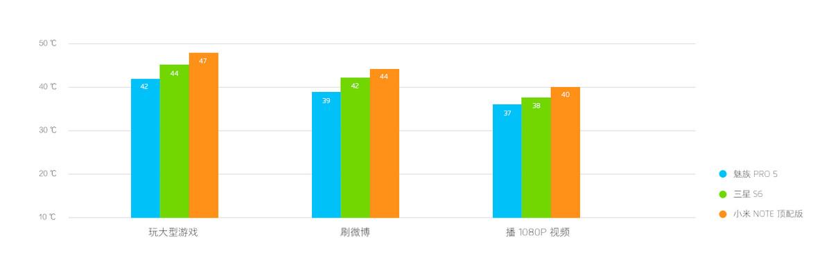 6. دمای گوشی در حین اجرای بازی های پرطرفدار