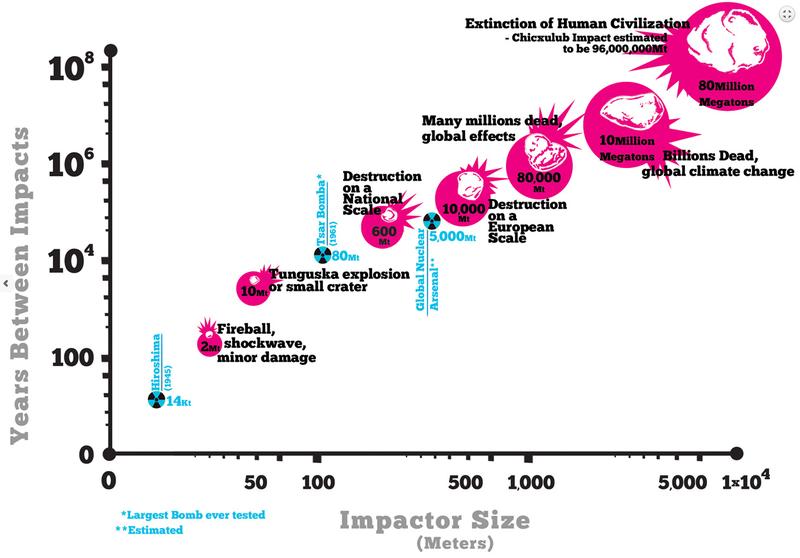 البته سیارک 2015 TB145، مقداری غیر معمول است زیرا فوق العاده سریع حرکت می کند.