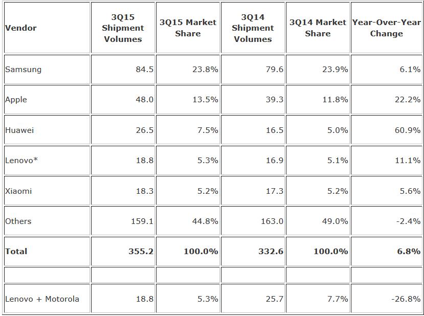 آمار عرضه ی گوشی های هوشمند توسط شرکت های مختلف در سه ماهه ی سوم ؛ سامسونگ پیشتاز