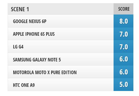سه گوشی نکسوس 6P و ال جی جی ۴ و آیفون ۶اس از نظر عملکردی در دسته ی اول قرار می گیرند.