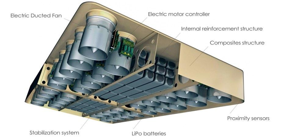آرکابرد برای کار از 272 اسب بخار، استفاده می کند که آن را از 36 منبع مجرای الکتریکی کانالی ساخته شده در زیربنای برد تامین می کند که توسط باتری لیتیوم پلیمر طراحی شده اند.