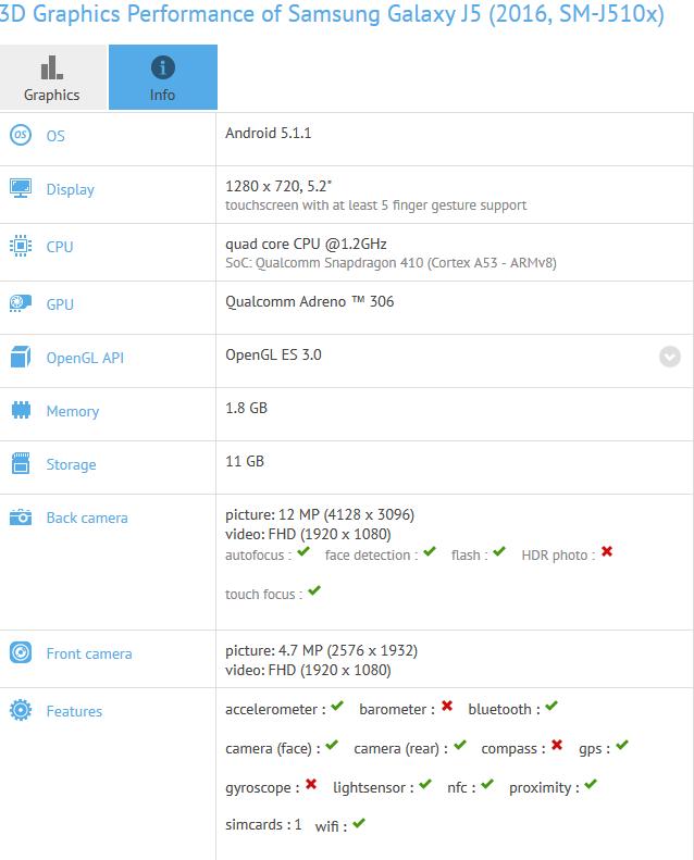 نسخه جدید سامسونگ گلکسی J5 در آزمون GFXBench مورد ارزشیابی قرار گرفت.