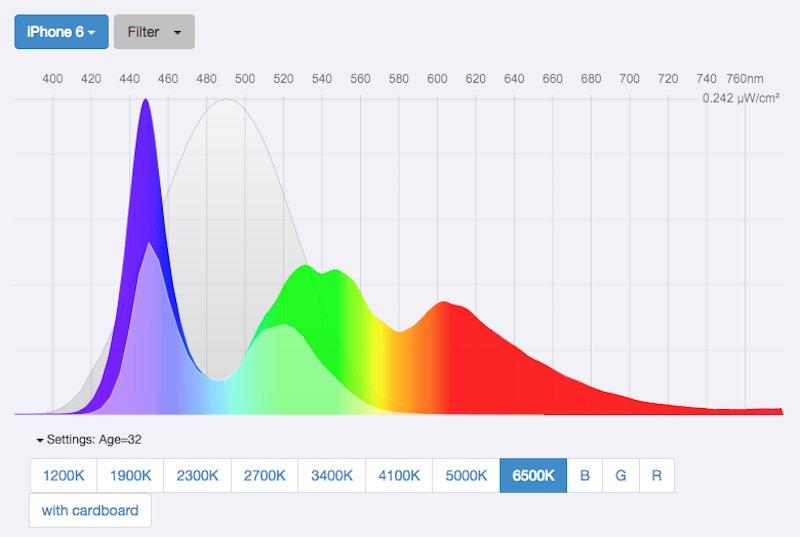 رنگ های ساطع شده از صفحه نمایش گوشی را هنگامی که f.lux فعال نیست مشاهده می کنید: