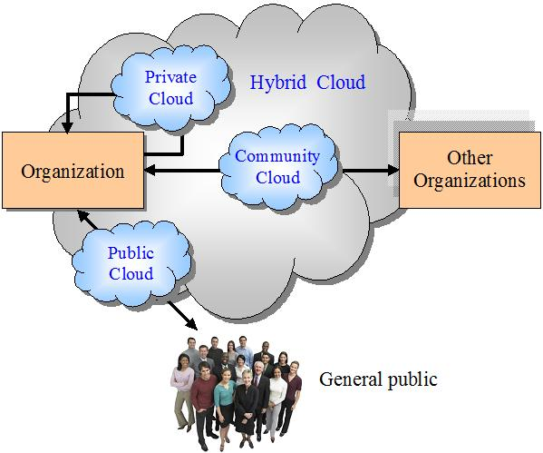 what-is-cloud-cloud-computing-definition-14