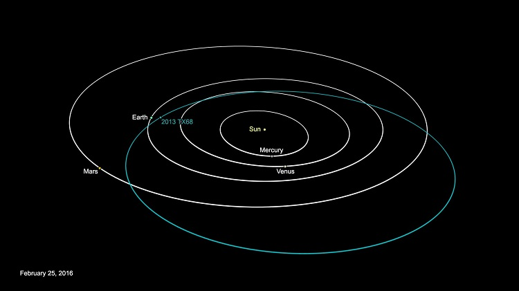 در تصویر زیر، مسیر منحنی حرکت این خرده سیارک را مشاهده می کنید.