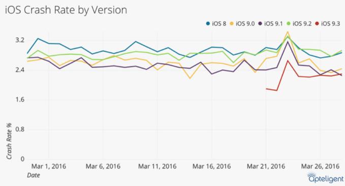 iOS 9.3 پایدارترین نسخه ی سیستم عامل اپل در چند سال گذشته بوده است