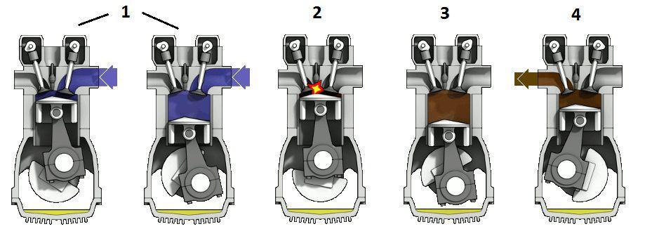 در این موتورها احتراق سوخت گاز دما بالایی منتشر می کند که با گسترش این گاز، نیرویی به پیستون وارد می کند و آن را حرکت می دهد.