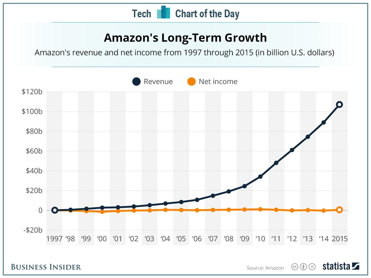 آمازون برای تمرکز مداوم خود بر روی رشد بلند مدت، معروف و مشهور است. به همین دلیل است که آن ها به دلیل افزایش درآمد، از سود بیشتر اجتناب می کنند. در سال ۲۰۱۵ آمازون ۱۰۷ میلیارد دلار درآمد تولید کرد اما تنها ۵۹۶ میلیون سود خالص داشته است.