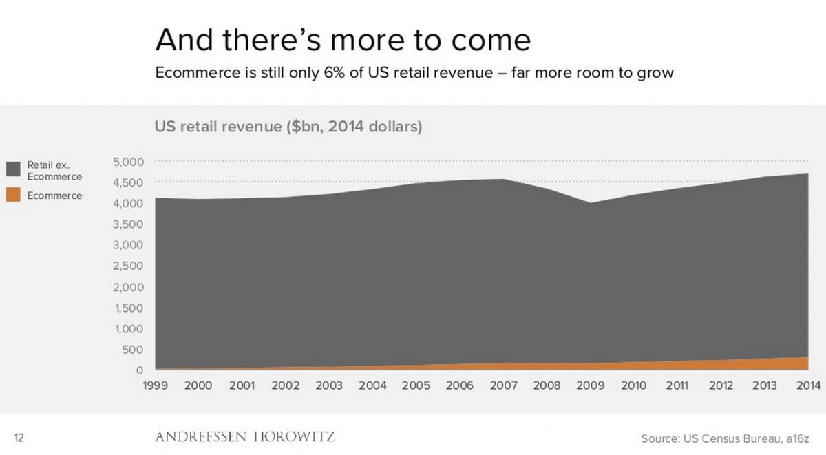 تنها ۶ درصد از فروش کل خرده فروشان ایالات متحده از طریق تجارت الکترونیکی است و با توجه به اینکه آمازون یک سایت پیشرو در تجارت الکترونیکی است، فرصت های زیادی برای رشد و توسعه ی بیشتر و بیشتر دارد.