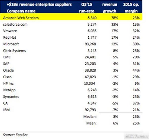 AWS از لحاظ کسب و کارهای سازمانی نیز سریع ترین رشد را به خود اختصاص داده اند و هنگامی که صحبت از نرخ رشد درآمدی می شود، هیچ کس حتی نمی تواند به آن نزدیک شود.