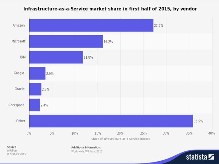 در نمودار زیر رقابت جهانی این شرکت در زمینه ی خدمات وب آمازون را مشاهده می کنید.