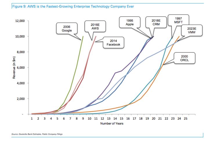 اما چیزی که باعث رشد آمازون تا این حد شده، کسب و کار تجارت الکترونیک آن نیست. سرویس های وب آمازون، کسب و کارهای محاسبات ابری ان شرکت است که انتظار می رود امسال به درآمد بیش از ۱۰ میلیارد هم برسد.