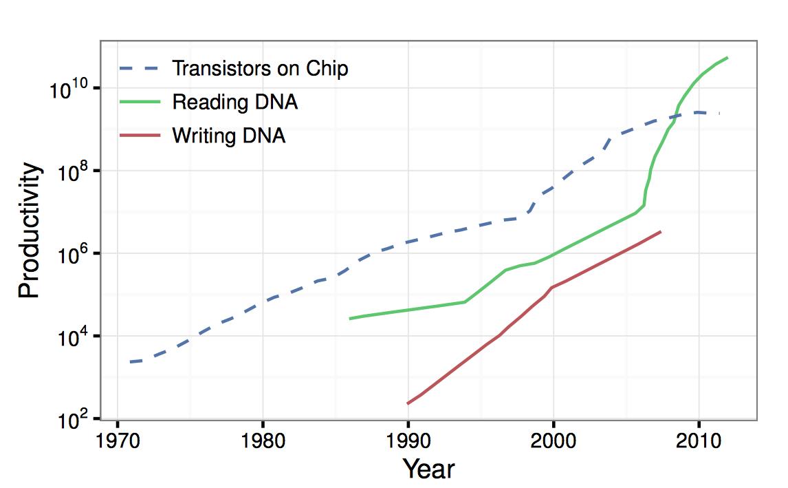 محققان از این موضوع نهایت استفاده را کرده و به این موضوع دست یافته اند که می توانند بلوک های ساختمان DNA که به عنوان نوکلئوتید شناخته شده اند (آدنین، گوانین، سیتوزین و تیمین) را به بیت های دیجیتالی صفر و یک تبدیل کنند.