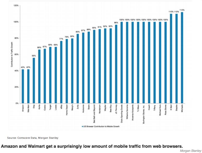 آمازون هم اکنون با گوگل در حال رقابت است. این نمودار نشان می دهد که امازون ۴۲ درصد از رشد ترافیک موبایلی خود را از مرورگرهای وب دارد؛ یعنی بقیه ی رشدش (۵۸ درصد) از سوی اپلیکیشن های موبایلی خودشان است.