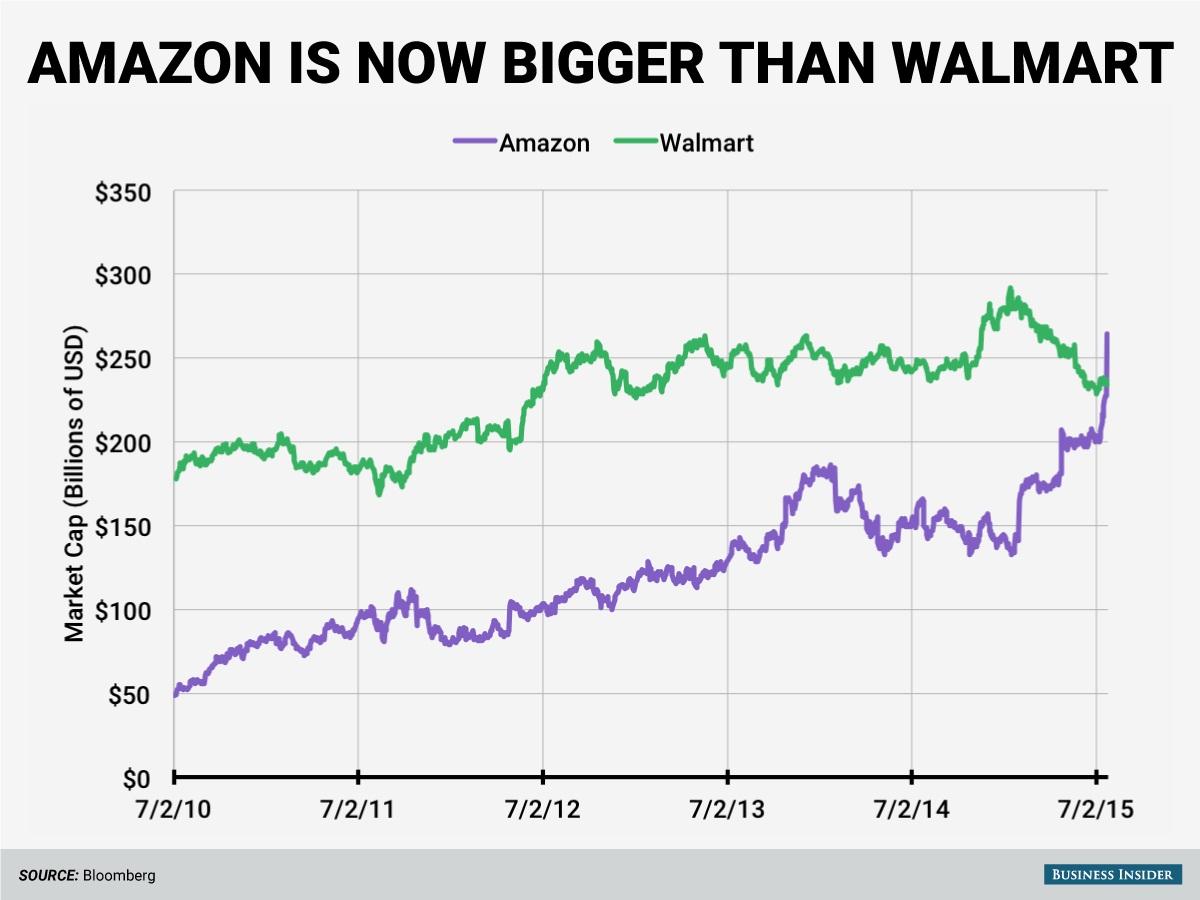 در واقع رشد آمازون بسیار سریع است و در حال حاضر از والمارت، بزرکترین خرده فروش آنلاین در ایالات متحده بزرکتر شده است.