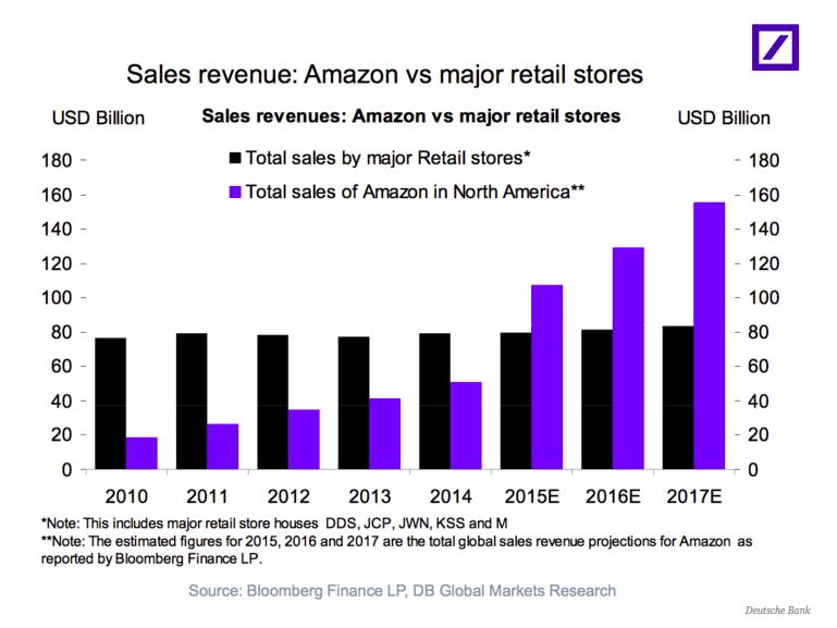 در واقع پیش بینی بانک دویچه این است که فروش اکثر فروشگاه های خرده فروشی ثابت خواهد ماند اما فروش آمازون امریکای شمالی به رشد خود ادامه می دهد.