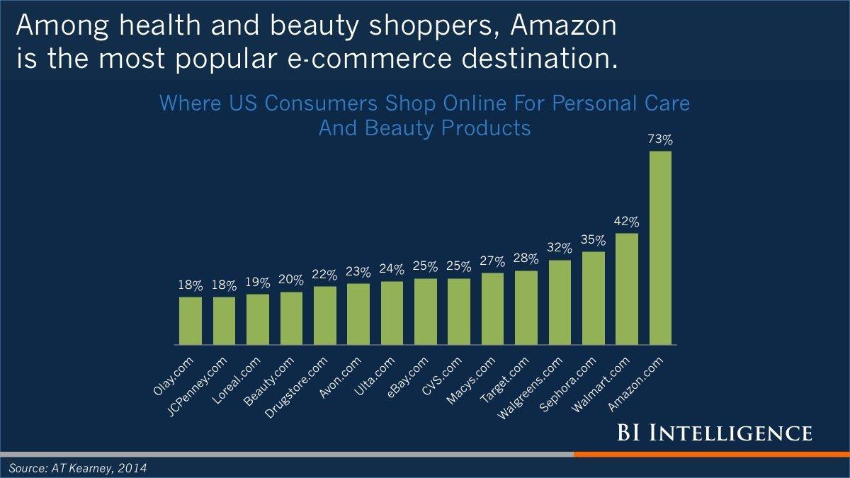این فروشنده همچنین بالاترین میزان فروش برای محصولات شخصی مراقبت و زیبایی را در ایالات متحده به خود اختصاص داده است.