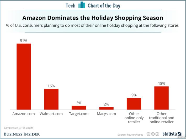 جای تعجب نیست که بیش از نیمی از مصرف کنندگان ایالات متحده برای انجام خریدهای آنلاین خود در آمازون برنامه ریزی می کنند.