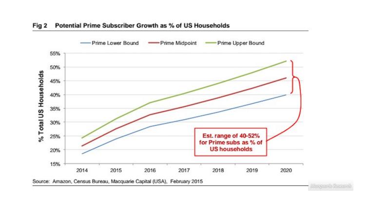 آمازون پرایم (Amazon Prime) سرویس عضویت ۹۹ دلار در سال این شرکت است که شامل عرضه و دسترسی رایگان به ویدئو، موسیقی و کتاب های آنلاین است. با توجه به این نمودار حدود نیمی از همه ی خانواده های امریکایی تا سال ۲۰۲۰ عضو آمازون پرایم خواهند شد.