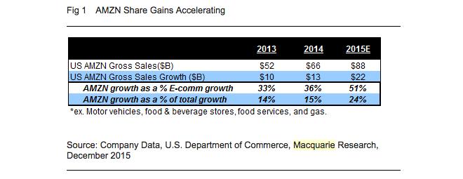 این نمودار جزئیات بیشتری از این شرکت را توضیح می دهد. آمازون، ۵۱ درصد از کل رشد در حوزه ی تجارت الکترونیکی و ۲۴ درصد از کل رشد در حوزه ی خرده فروشی که شامل فروش آجر و ملات هم می شود را به خود اختصاص داده است.