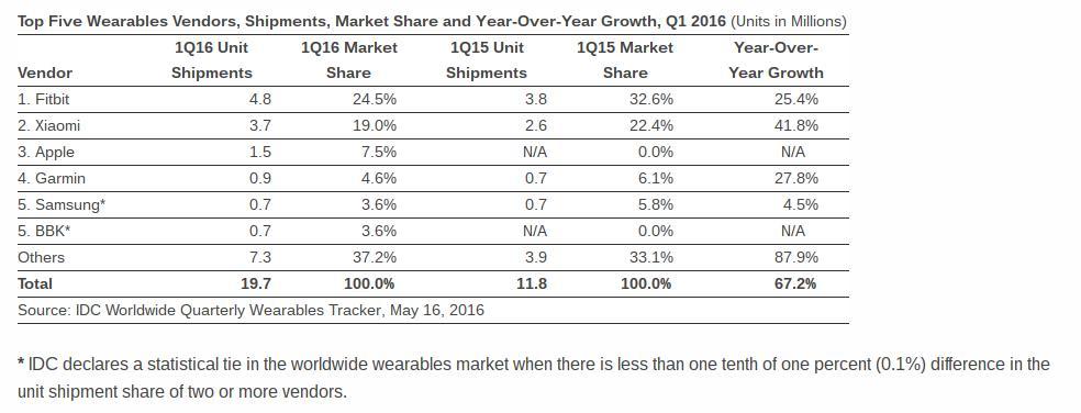 فیت بیت (Fitbit) و شیائومی (Xiaomi) بزرگترین سازندگان پوشیدنی در جهان باشند.