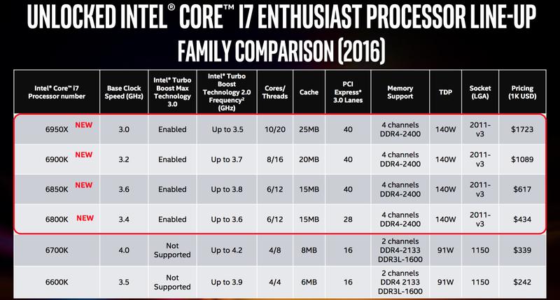 اینتل از پردازنده های جدید ۱۰ هسته ای خبر می دهد