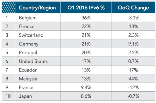 سرعت متوسط اتصالات جهانی ۱۲ درصد افزایش یافته است