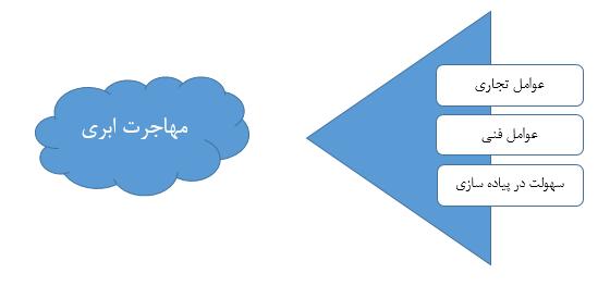 چالشهای مهاجرت ابری: فرایند مهاجرت به ابر چندان هم کار آسانی نیست؛ به زبان دیگر، مهاجرت ابری کار بسیار سختی نیز هست! پیاده سازی مهاجرت به ابر می تواند چالش هایی نیز به همراه داشته باشد و برخی از نگرانی های امنیتی را افزایش دهد، اما به دلیل مزایای بیشماری که محیط های ابری در اختیار کاربران قرار می دهند، این مهاجرت، امری اجتناب ناپذیر است. چالش های اصلی در بحث مهاجرت به ابر زمانی بیشتر خود را نشان می دهند که صحبت از مهاجرت سامانه های موروثی (Legacy Systems) به ابر باشد.  البته لازم به ذکر است که همه برنامه های کاربردی برای مهاجرت به ابر مناسب نیستند. در هنگام ارزیابی مناسب بودن یک برنامه کاربردی برای مهاجرت به ابر باید به دو عامل تجاری و فنی توجه داشت. به طور کلی، چالش های رایج مهاجرت ابری به سه دسته عوامل تجاری، عوامل فنی و سهولت پیاده سازی تقسیم میشوند که در شکل زیر قابل ملاحظه است. در ادامه این چالشها را به تفصیل بیان خواهیم کرد.