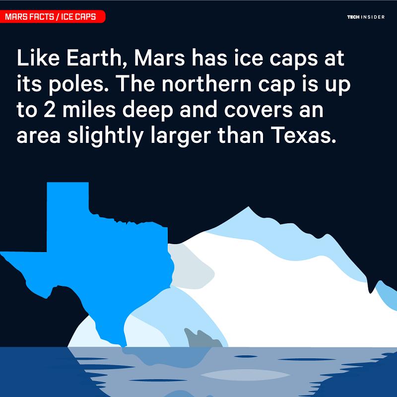 کوه های یخ در قطب های کره ی مریخ هم وجود دارند. عمق یخ های قطب شمالی مریخ، 2 مایل بوده و وسعت آن با تگزاس برابری می کند.