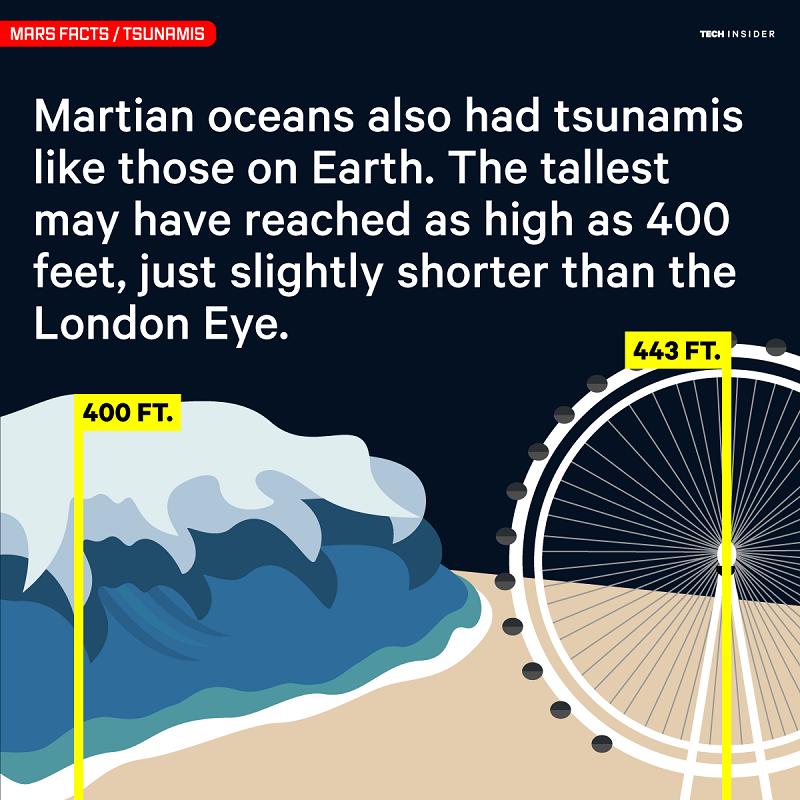 تسونامی در اقیانوس های مریخ هم رخ می داد. بلندترین آنها با ارتفاع 400 پا، تقریبا به بلندی چرخ و فلک چشم لندن بود.