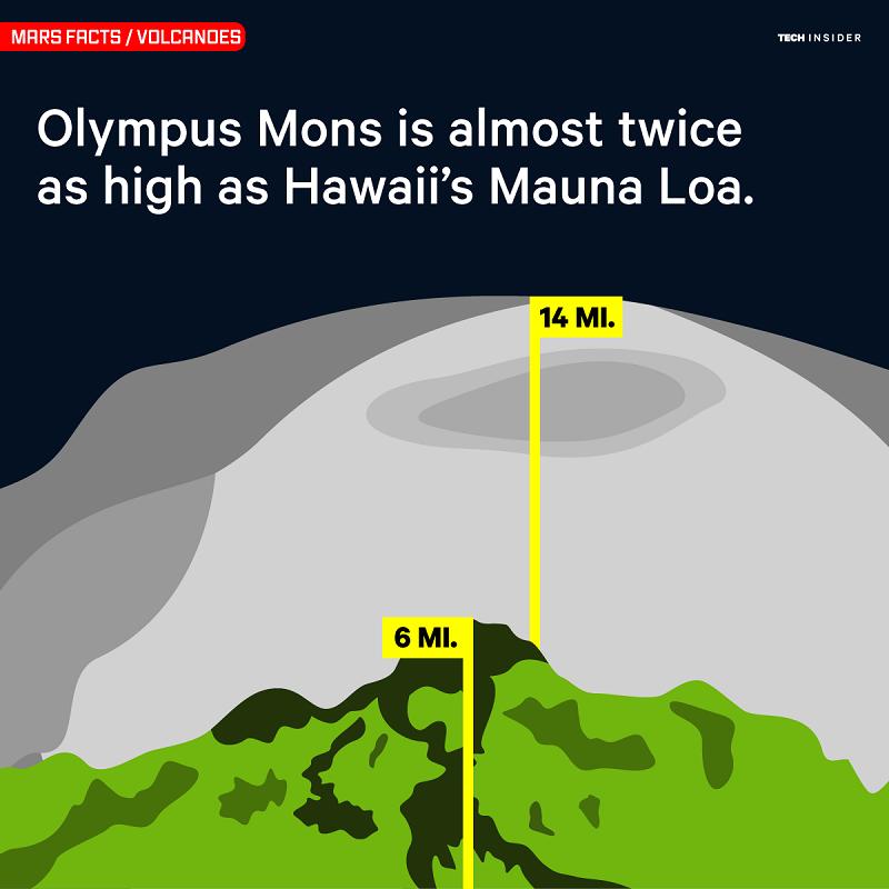 محفظه ی آتشفشانی المپوس مونز، تقریبا دو برابر ارتفاع کوه مانوآ لوآ در هاوایی است.