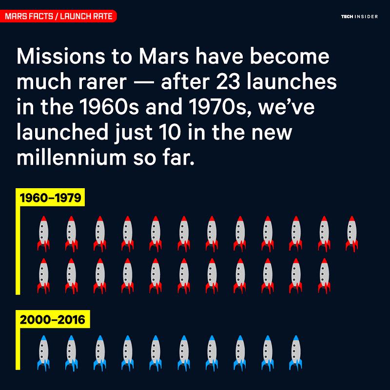 ماموریت به کره ی مریخ در دهه های اخیر کمتر انجام می شود. در دهه های 1960 و 1970، 23 فرود انجام شده؛ این در حالیست که در هزاره ی جدید، تنها 10 پرتاب به سمت سیاره ی مریخ صورت گرفته است.
