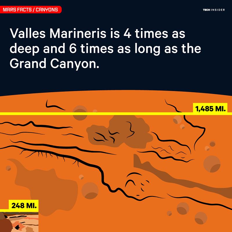 عمق والس مارینریس، 4 برابر و طول آن 6 برابر بزرگتر از گرند کانیون محاسبه شده است.
