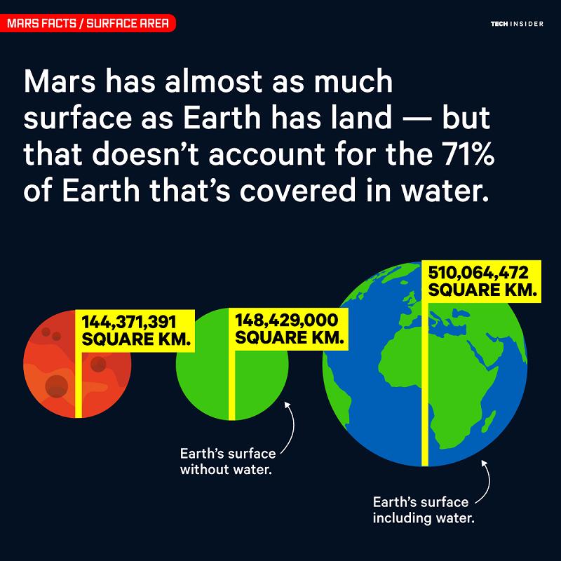 سطح سیاره ی مریخ تقریبا با خشکی های زمین برابر است؛ البته به خاطر داشته باشد که 71 درصد از سیاره ی زمین را آب تشکیل می دهد و منظور تنها خشکی های سیاره ی زمین هستند.